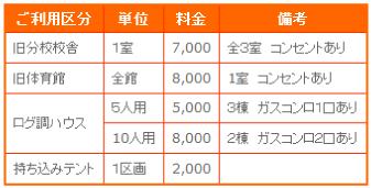 野田平キャンプ場料金
